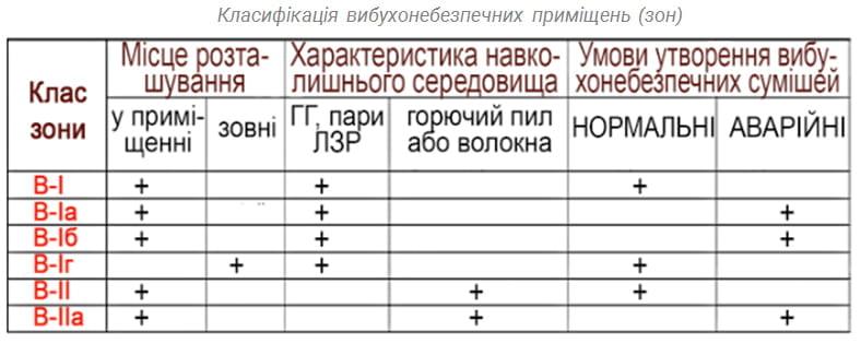 Класифікація вибухонебезпечних приміщень (зон)
