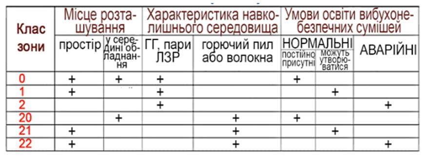 Класифікація вибухонебезпечних зон
