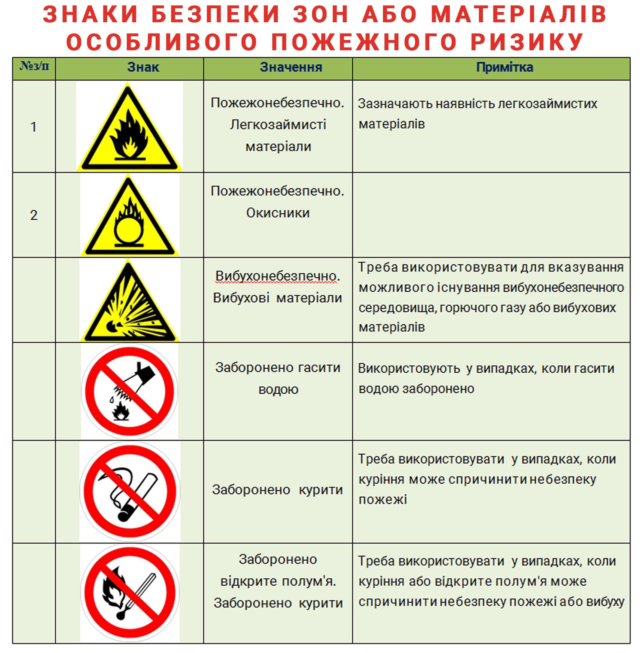 Знаки безпеки. Зони або матеріали особливого пожежного ризику