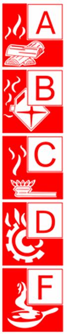 Класифікація пожеж