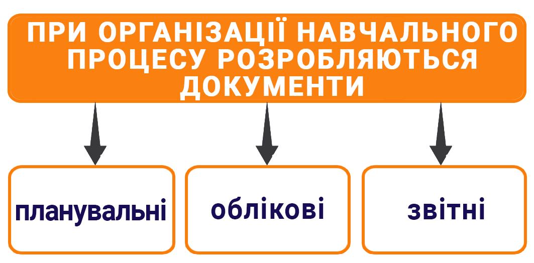 Документи при організації навчання населення діям у надзвичайних ситуаціях