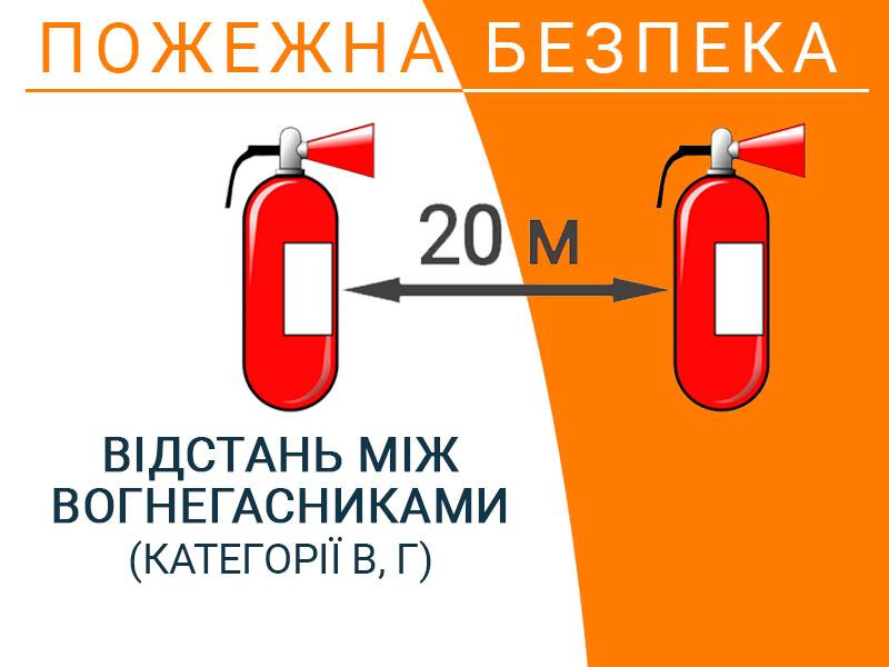 Відстань між вогнегасниками (категорії В, Г)