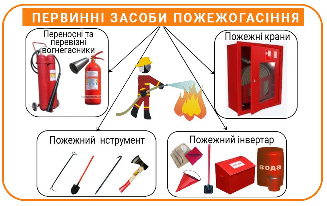 Класифікація первинних засобів пожежогасіння