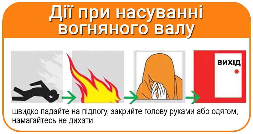 Дії при насуванні вогянного валу