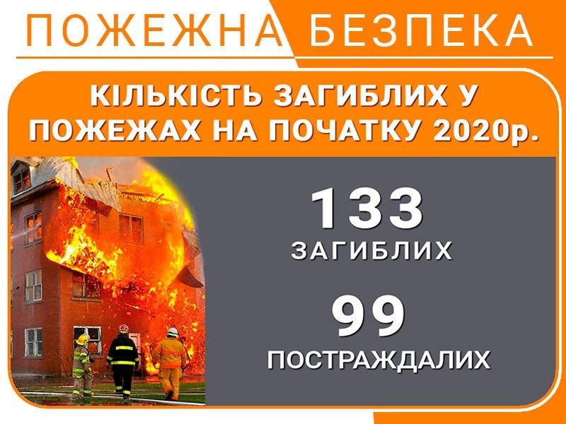 Кількість загиблих у пожежах на початку 2020 р.