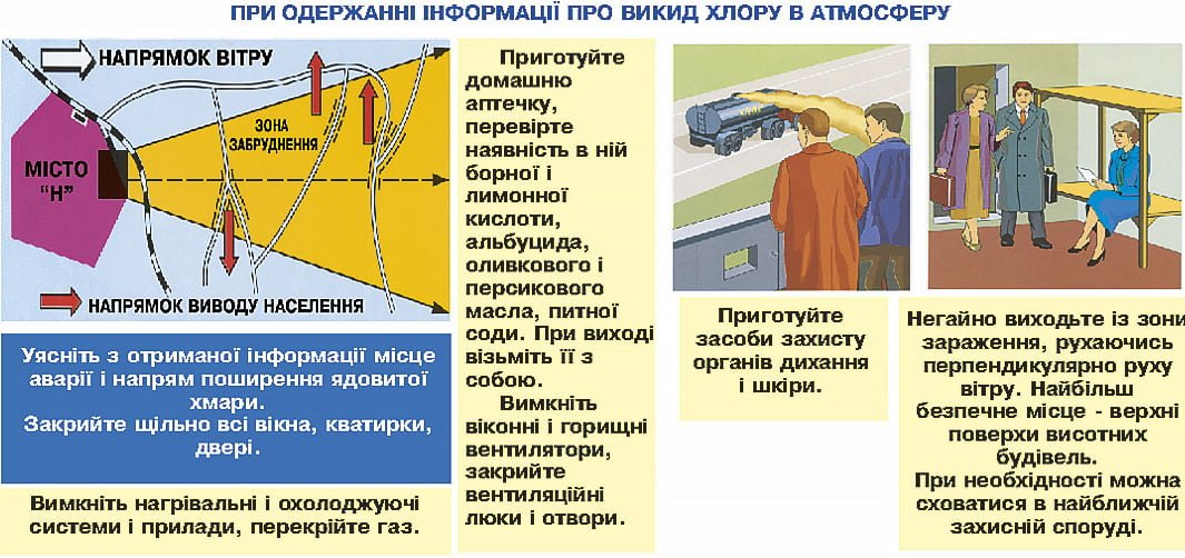 Дії при аварії з викидом хлору в атмосферу