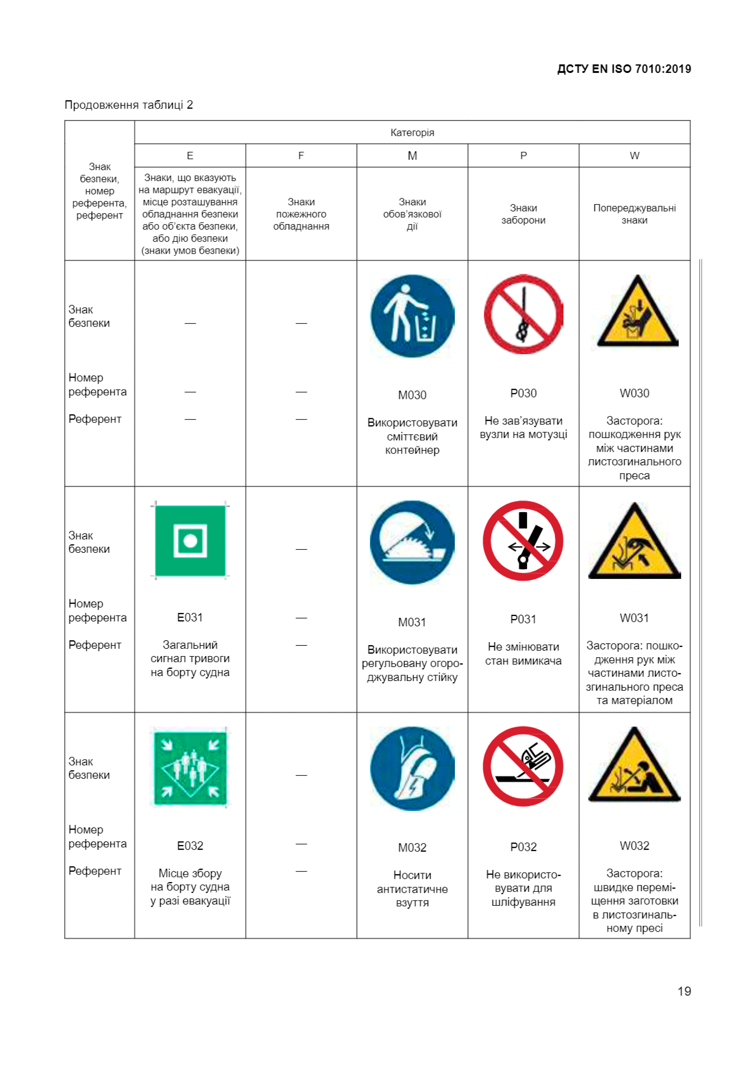 Звід усіх знакків безпеки ДСТУ ЕN ІSО 7010:2019-Техноспектр-Сервіс