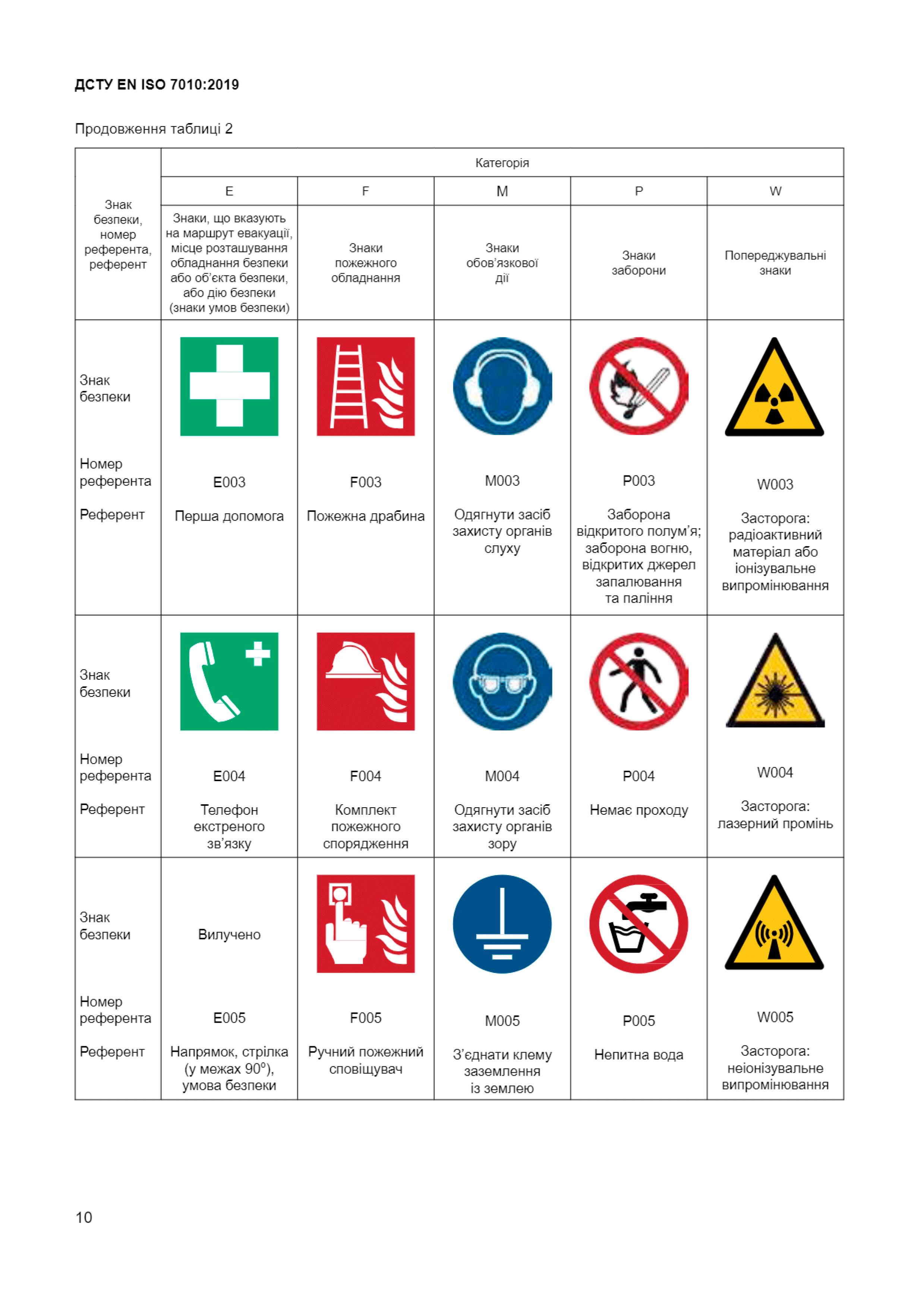 Звід-усіх-знакків-безпеки-2-ДСТУ-ЕN-ІSО-7010-2019-Техноспектр-Сервіс