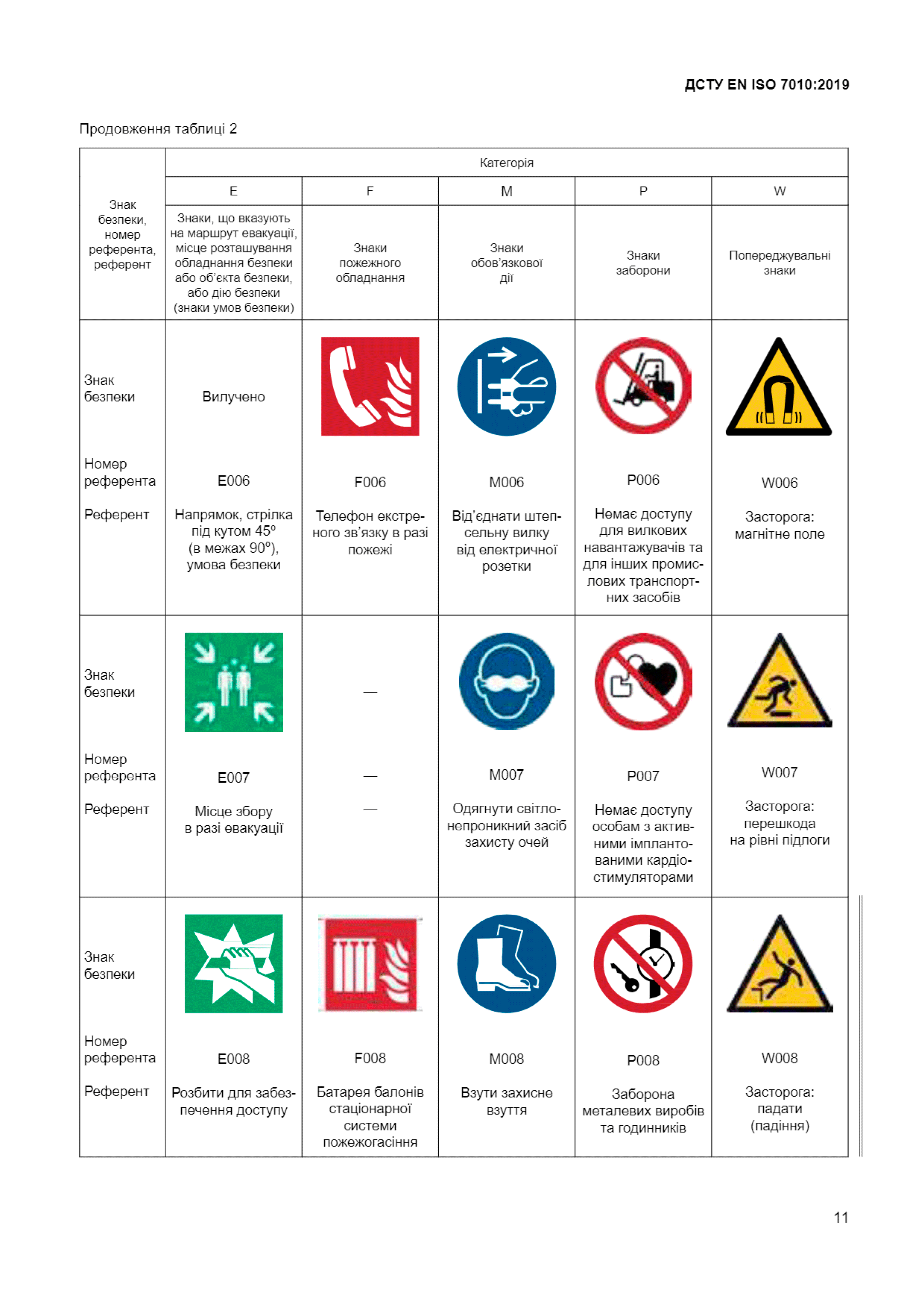 Звід-усіх-знакків-безпеки-3-ДСТУ-ЕN-ІSО-7010-2019-Техноспектр-Сервіс