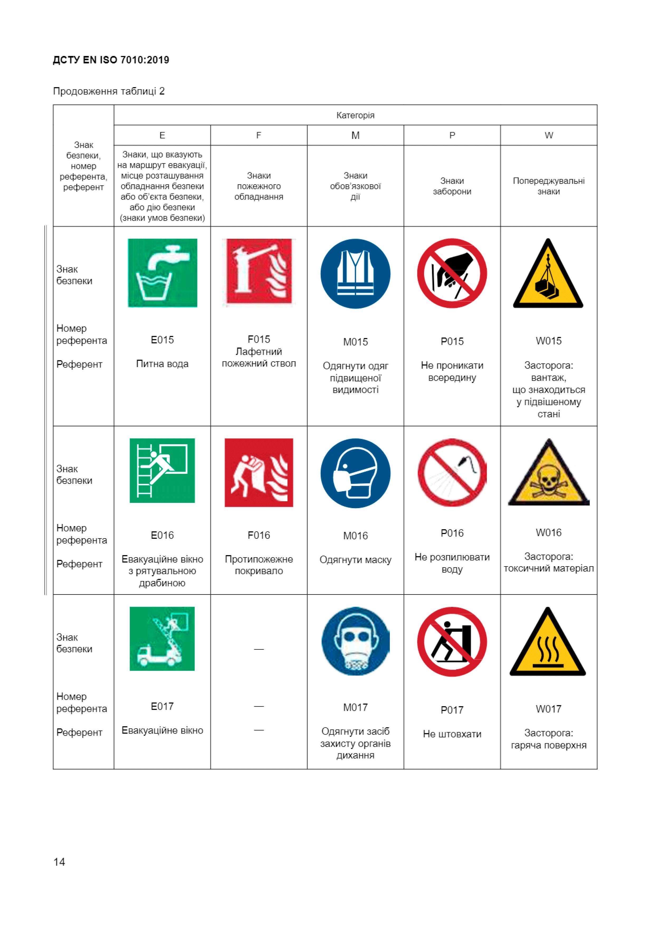 Звід-усіх-знакків-безпеки-6-ДСТУ-ЕN-ІSО-7010-2019-Техноспектр-Сервіс