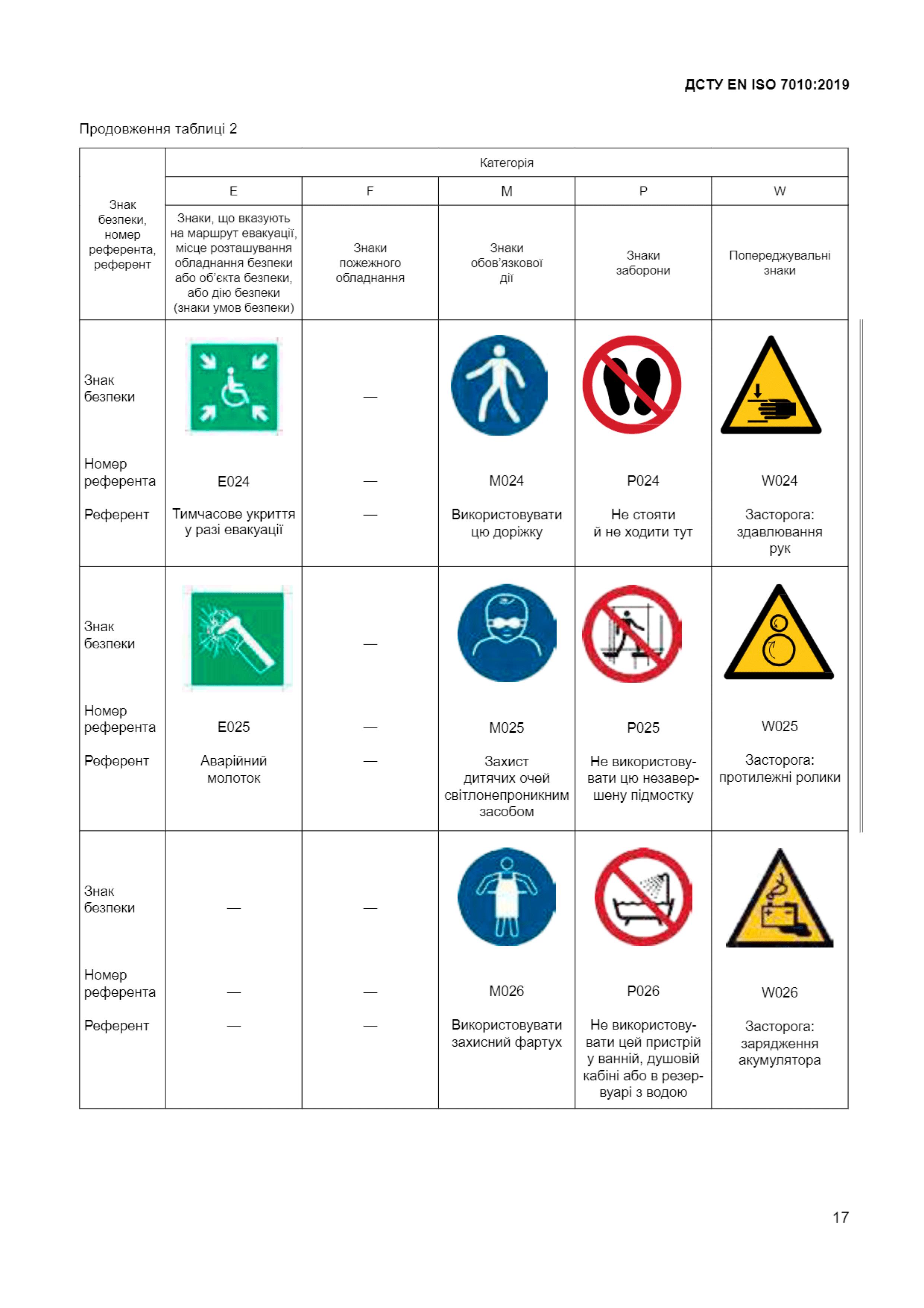 Звід-усіх-знакків-безпеки-9-ДСТУ-ЕN-ІSО-7010-2019-Техноспектр-Сервіс